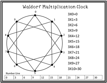 Waldorf Multipication Clock / Circle