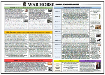 War Horse Knowledge Organizer/ Revision Mat!
