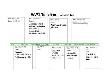 War Horse Novel Study - WW1 timeline answer key