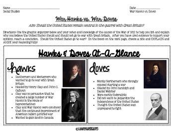 War of 1812 War Hawks and Doves Debate Activity