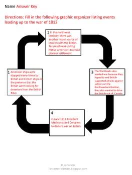 War of 1812 lesson plan