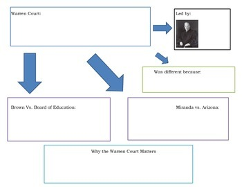 Warren Court Graphic Organizer