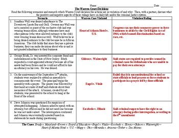 Warren Court Scenarios