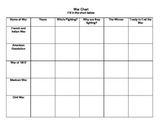 Wars in Early American History- Graphic Organizer