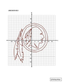 Washington Redskins Logo on the Coordinate Plane