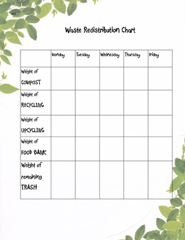 Waste Reduction and Redistribution Lesson Plan
