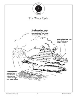 Water Circulates Through Earth's Atmosphere