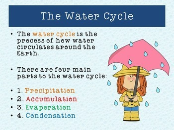 Water Cycle PowerPoint Lesson