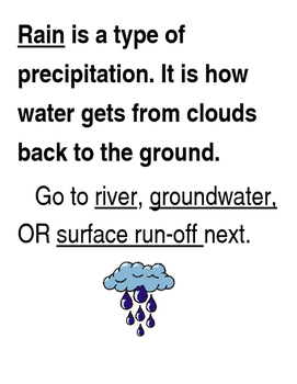 NGSS MS./HS. EARTH'S SYSTEMS: Water Cycle