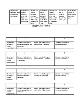 Water Cycle Assessment Editable
