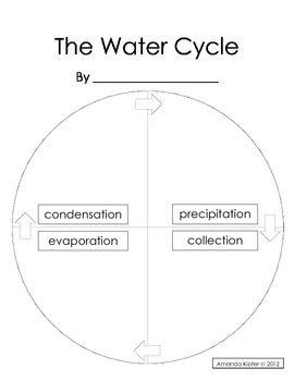 Water Cycle Assessment Poster to Illustrate