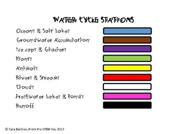 Water Cycle Beaded Bracelet Activity