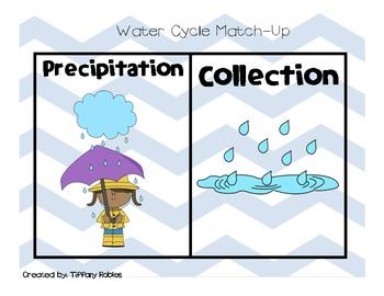 Water Cycle  CCSS 2.RI.3