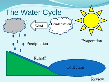 Water cycle diagram interactive powerpoint by olivia penn tpt water cycle diagram interactive powerpoint ccuart Image collections