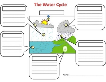 Water Cycle Diagram for notes