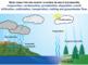 Water Cycle (Editable)