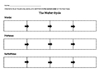 Water Cycle Flow Maps