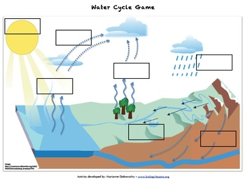 Water cycle game by pop science teachers pay teachers ccuart Choice Image