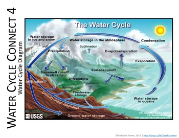 Water Cycle Game Connect 4