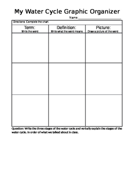Water Cycle Graphic Organizer