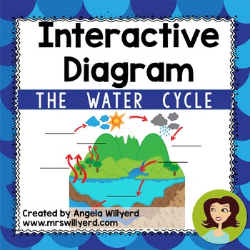 Water Cycle - Interactive Diagram - SMART Notebook