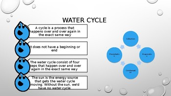 Click and Learn! Water Cycle Presentation