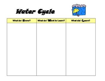 Water Cycle KWL