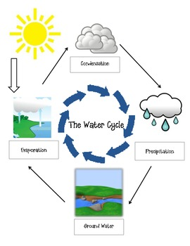water cycle matching by miss kb teachers pay teachers