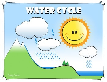 Water Cycle - Matching