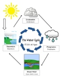 Water Cycle Matching (ESL)