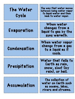 Water Cycle Memory Game
