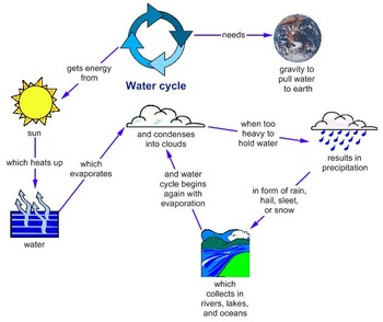 Water Cycle Mind Map And Concept Map By Mindmap Tpt