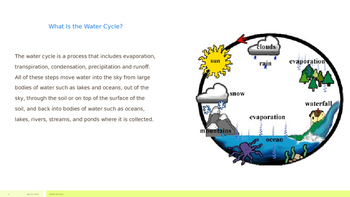 Water Cycle Mini Book PPT