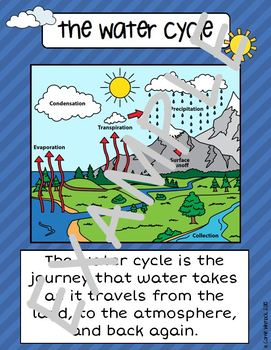 Water Cycle Mini Posters