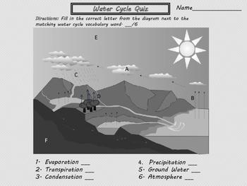 Water Cycle Mini Unit