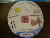 Water Cycle Paper Plate Project