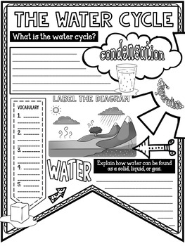 Water Cycle Pennant Notes