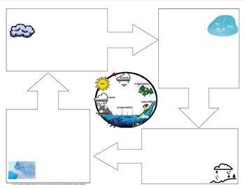 Water Cycle Personal Narrative