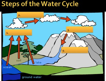 water cycle phase change lesson presentations activities