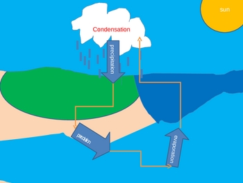 Water Cycle PowerPoint Visual