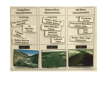 Water Cycle: River Ages and Characteristics Organizer (Part of LARGE Version)