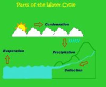 water cycle smart notebook lesson water cycle smart notebook lesson