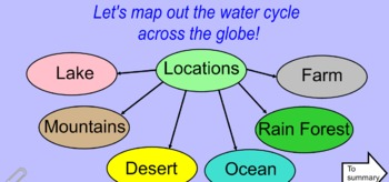 Water Cycle SmartBoard Review Minilesson