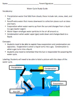 Water Cycle Test and Study Guide
