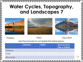 Water Cycle, Topography and Landscapes Exit Ticket or Bell Ringer Task Card Set