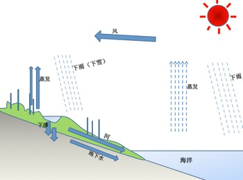 Water Cycle Unit CHINESE