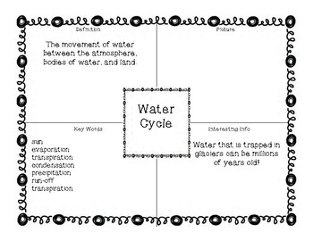 Water Cycle Vocabulary (Frayar Models and Vocab Cards)