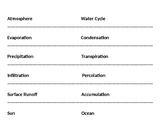 Water Cycle Vocabulary Recording Sheet & Diagram Fill in t