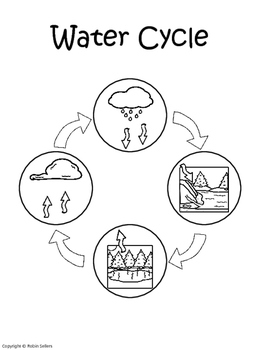 Water Cycle {Water Cycle Sequencing Card Craft}