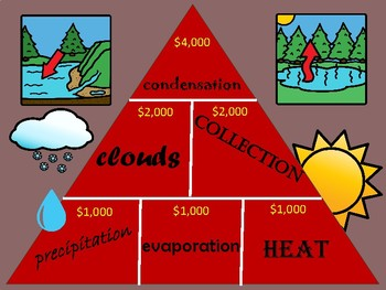 Water Cycle & Weather Pyramid Review Game